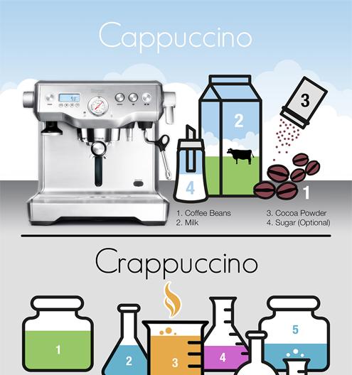 Crappuccino